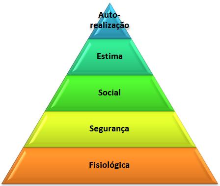 A teoria da personalidade de maslow hierarquia das necessidades ccuart Images